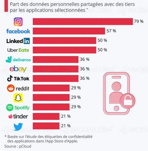 Ces applications fouineuses qui partagent vos données personnelles…