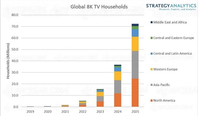 TV 8K : 72 millions dans le monde en 2025