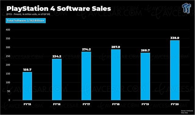 1,5 milliard de jeux PS4 vendus, record battu