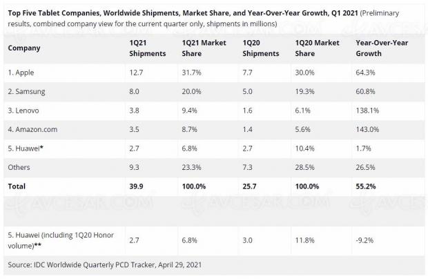 Apple, numéro 1 de la tablette au premier trimestre 2021