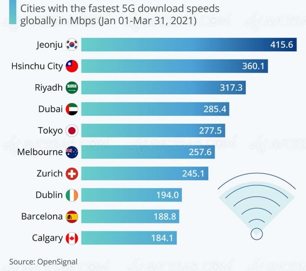 Top des villes 5G les plus rapides au monde