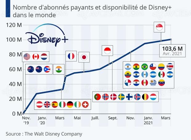 Disney+ : le cap des 100 millions d'abonnés