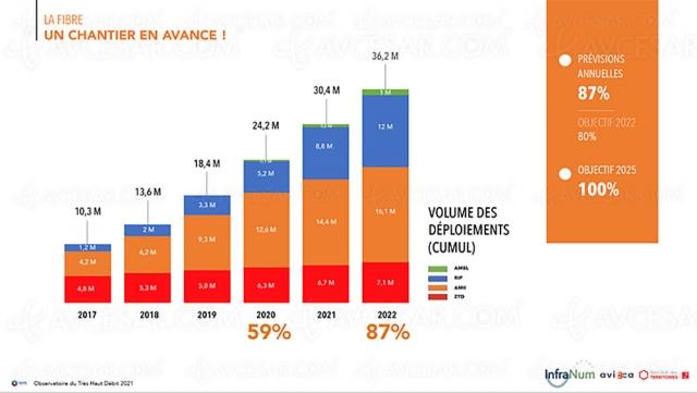 France : la fibre va dépasser l'ADSL cette année