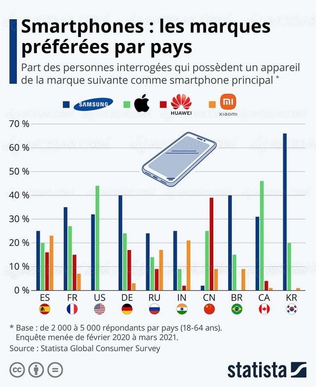 Marque de smartphone préférée en France, et ailleurs