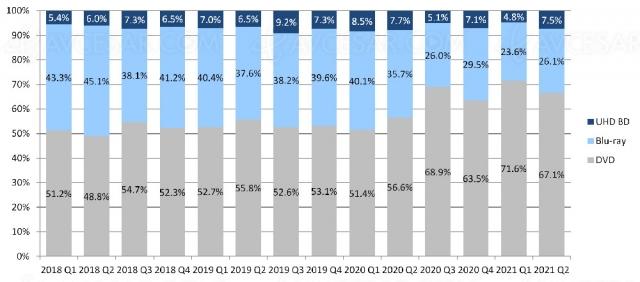 4K Ultra HD Blu‑Ray US : rebond des ventes au deuxième trimestre 2021