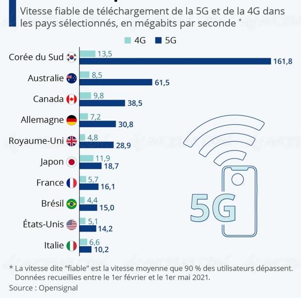 5G Vs 4G, le nouveau standard tient ses promesses