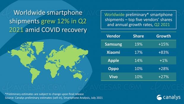 Xiaomi dépasse Apple sur le marché du smartphone