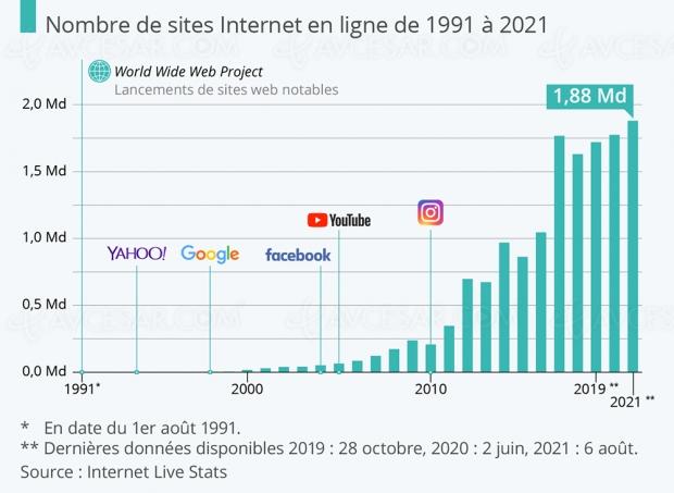 Un seul site internet en 1991, combien en 2021 ?
