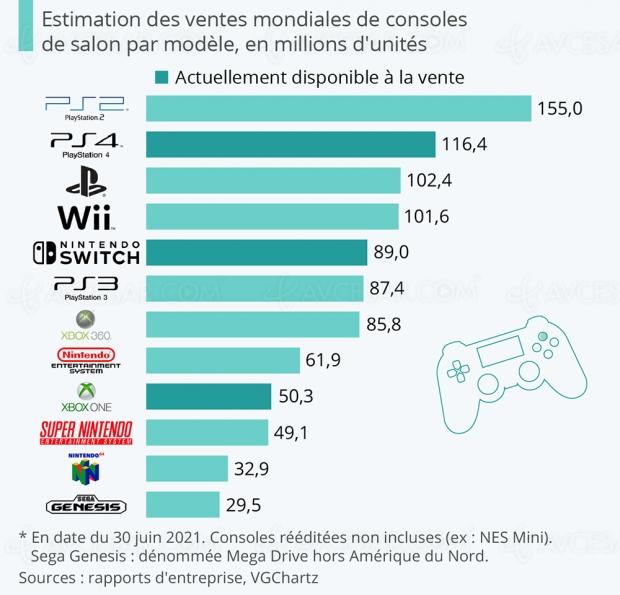 Top des consoles les plus vendues de l'Histoire : Sony toujours champion