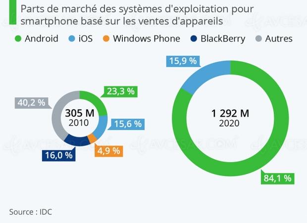 Android et iOS, au sommet pour toujours ?