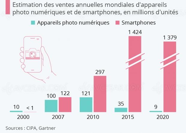 Comment le smartphone a éliminé les appareils photo numériques