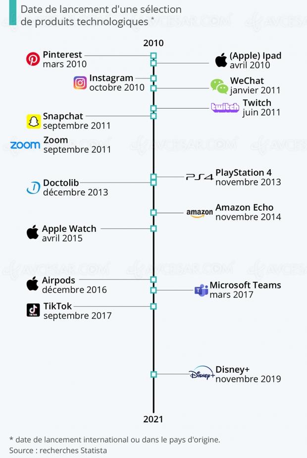 Ces technologies qui n'existaient pas il y a onze ans…