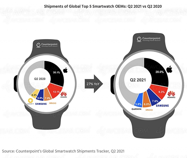Apple Watch, championne des montres connectées