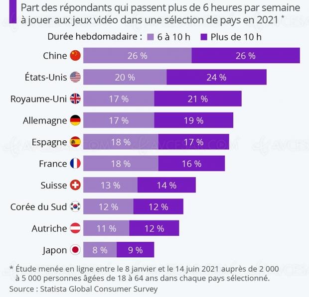 Plus de 6 heures de jeu vidéo hebdomadaire pour un tiers des Français