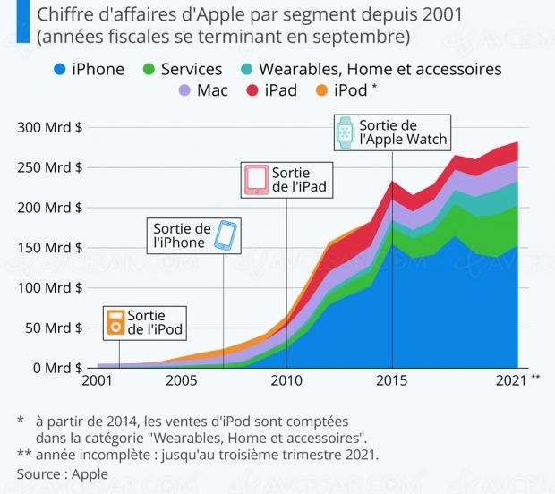 L'explosion d'Apple depuis le début du siècle