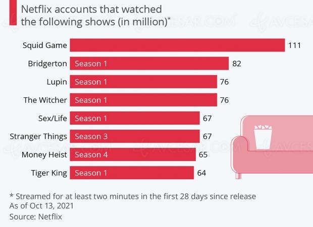 Squid Game, définitivement série la plus regardée sur Netflix
